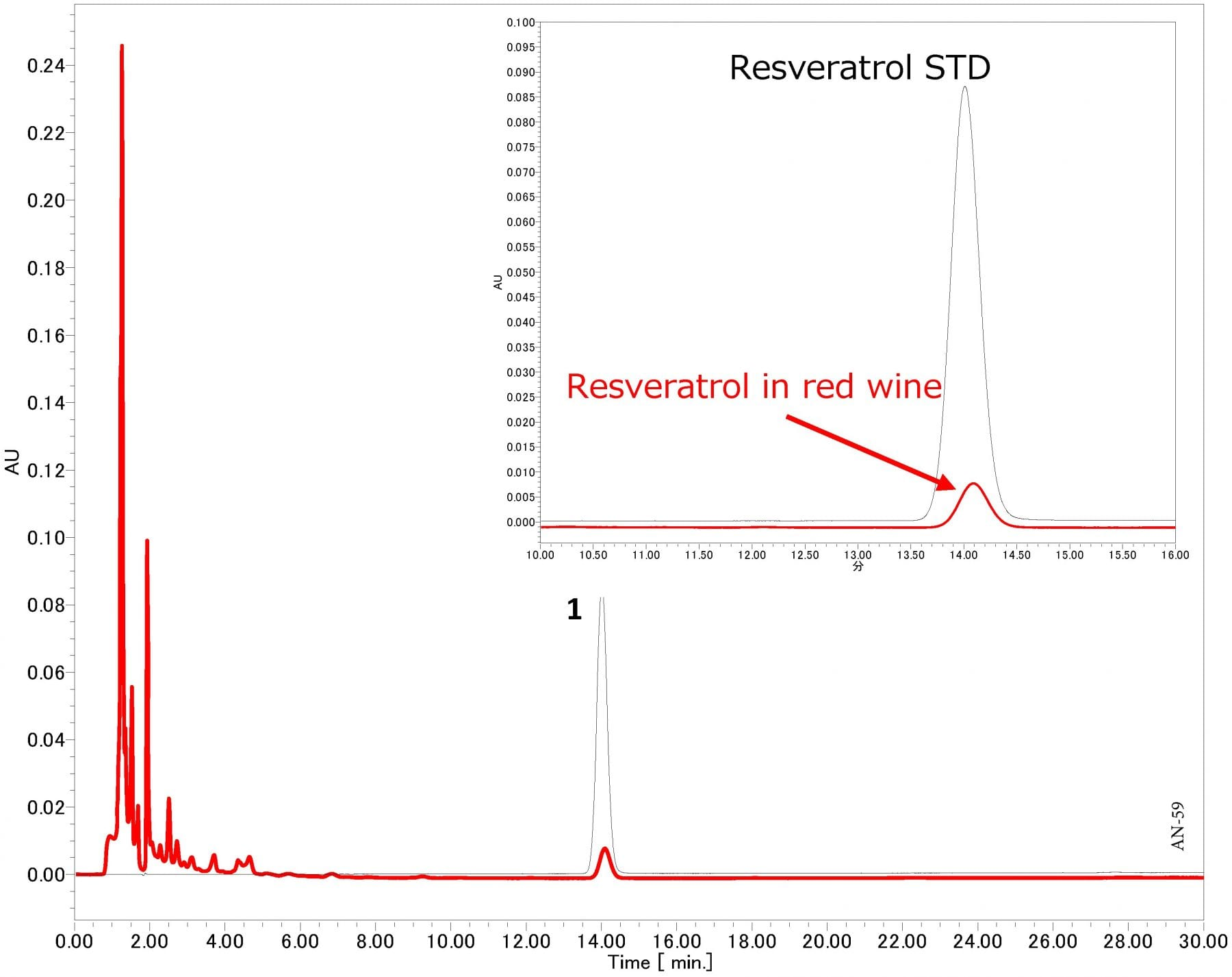 Analysis of Resveratrol in Red Wine using HPLC-UV