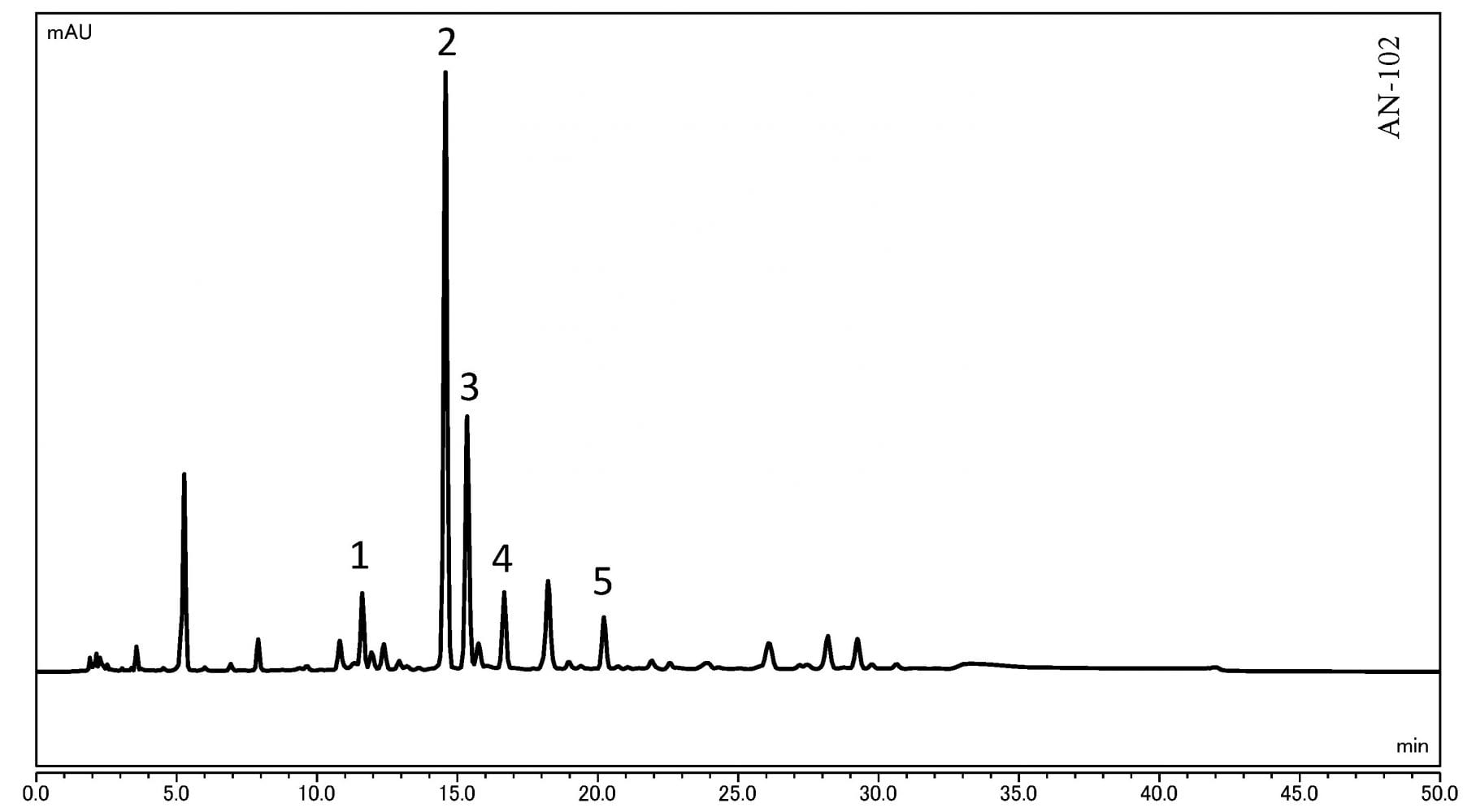 Analysis of Catechins in Tea using HPLC-UV and UHPLC-UV