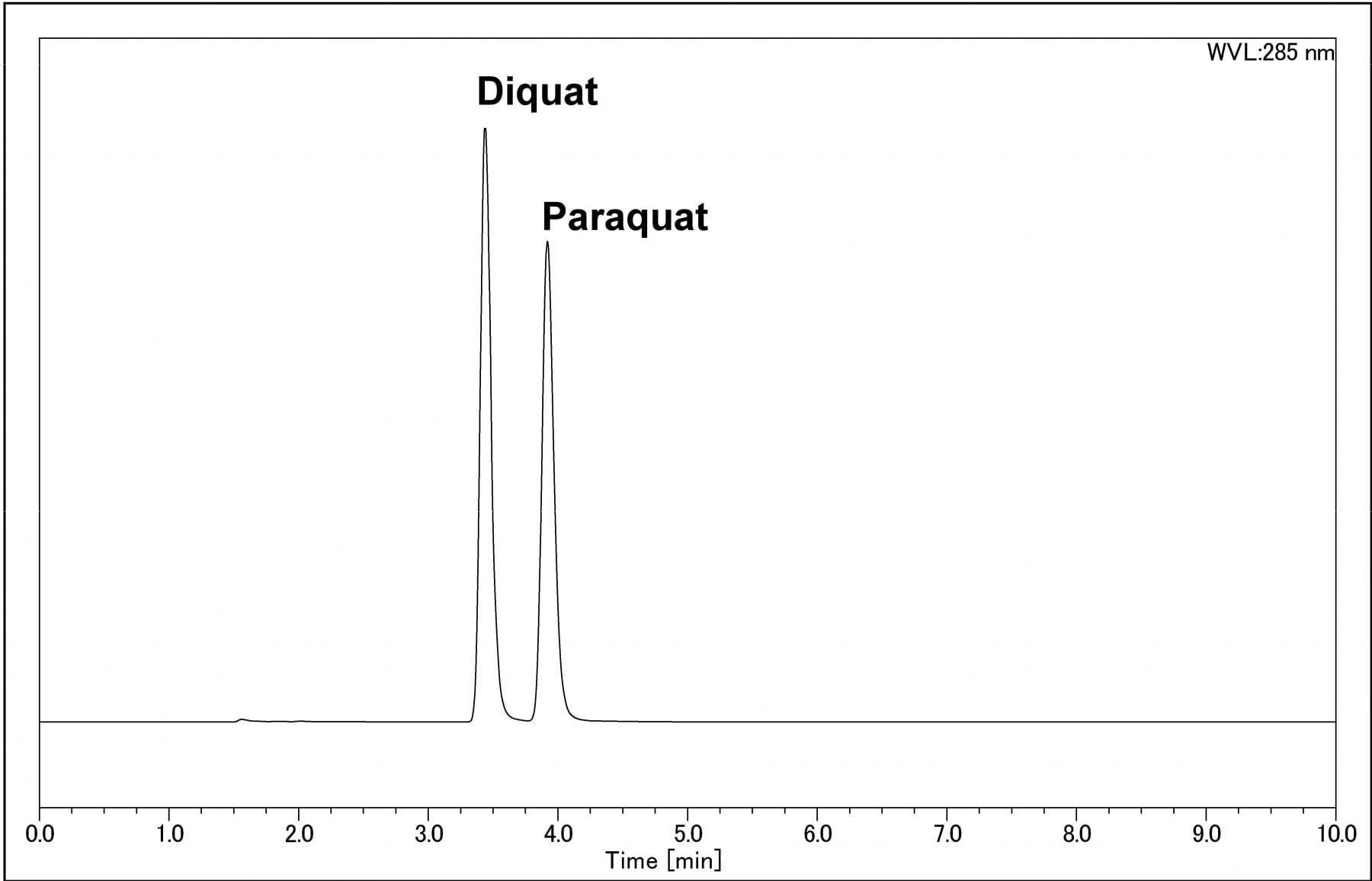 Analysis of Pesticides using HPLC-PDA