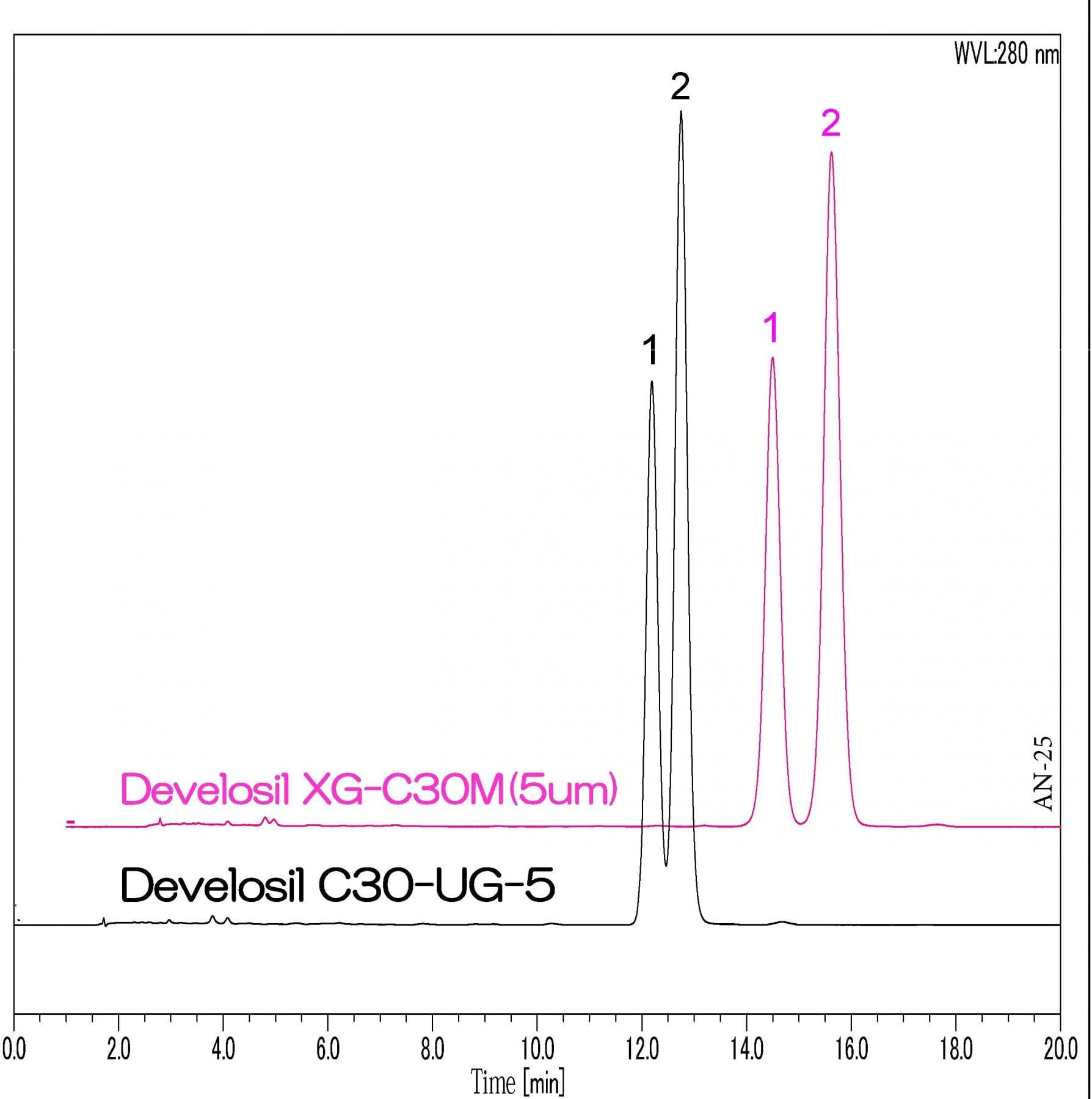 Analysis of Vitamin D2 and Vitamin D3