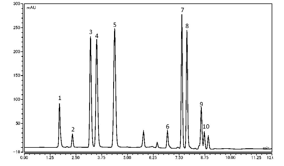 Analysis of Water Soluble Vitamins using HPLC-UV