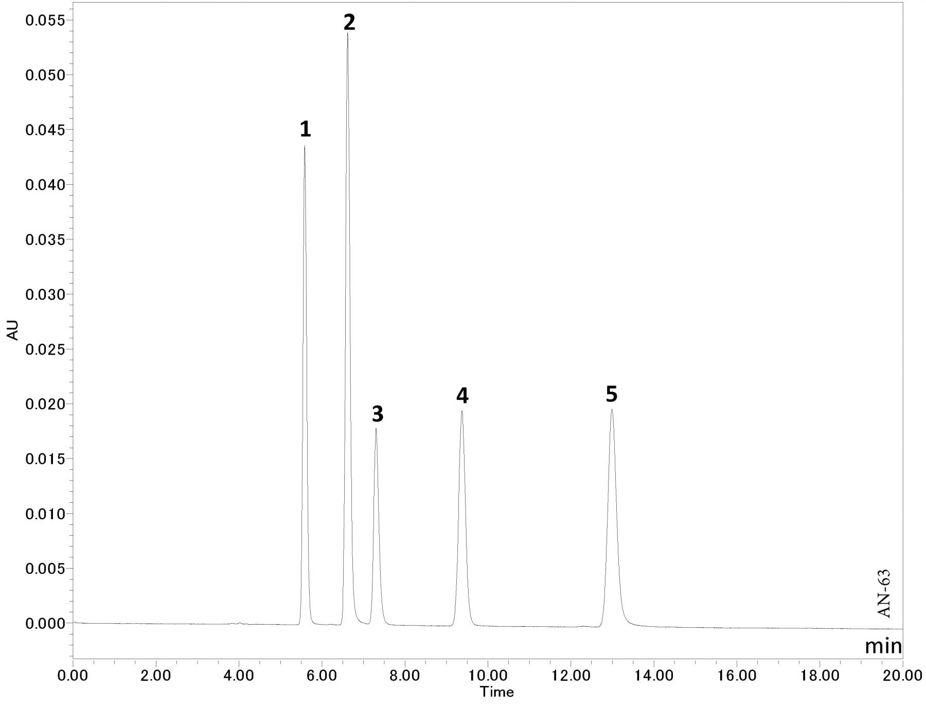 Analysis of Nucleobases using HPLC-UV