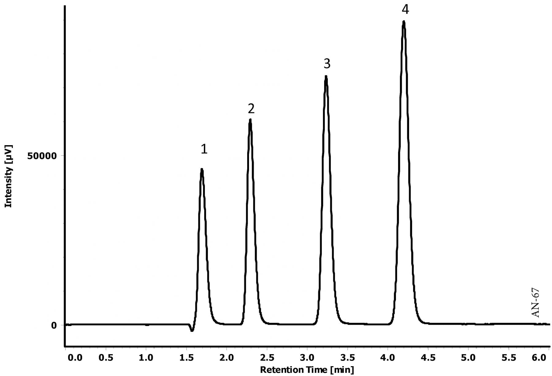 Analysis of Xanthine Derivatives using HPLC-UV