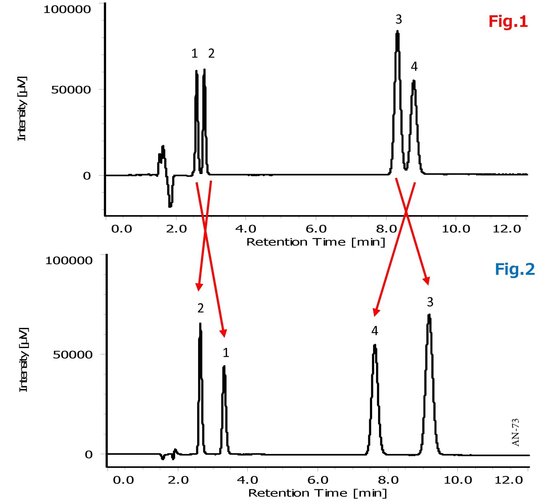 Analysis of Antiepileptics using HPLC-UV