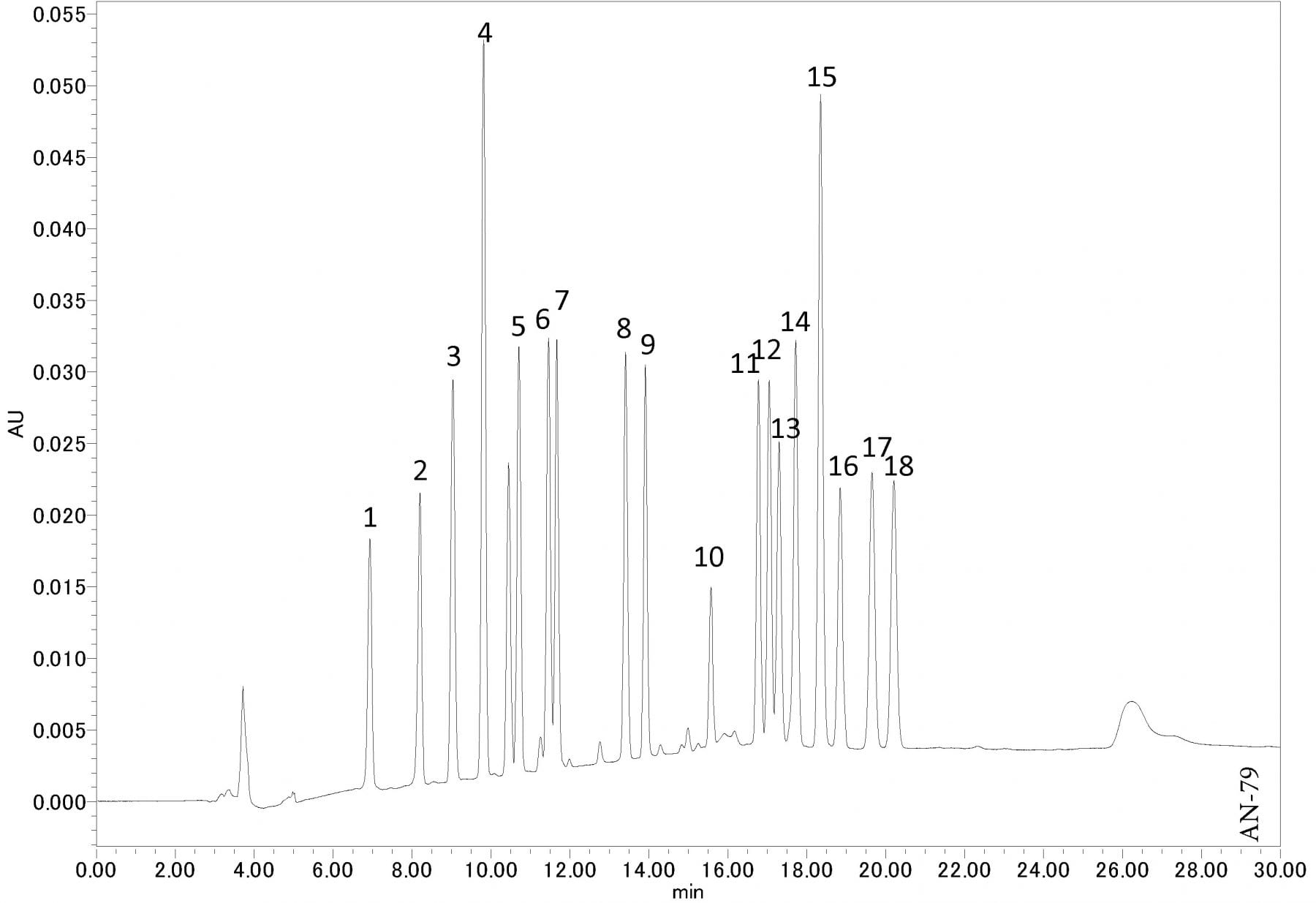Analysis of PTH-Amino acids using HPLC-UV