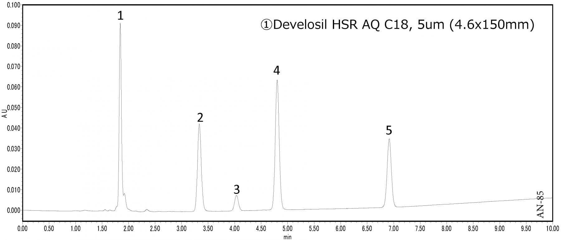 Analysis of Purine Derivatives using HPLC-UV Figure 1
