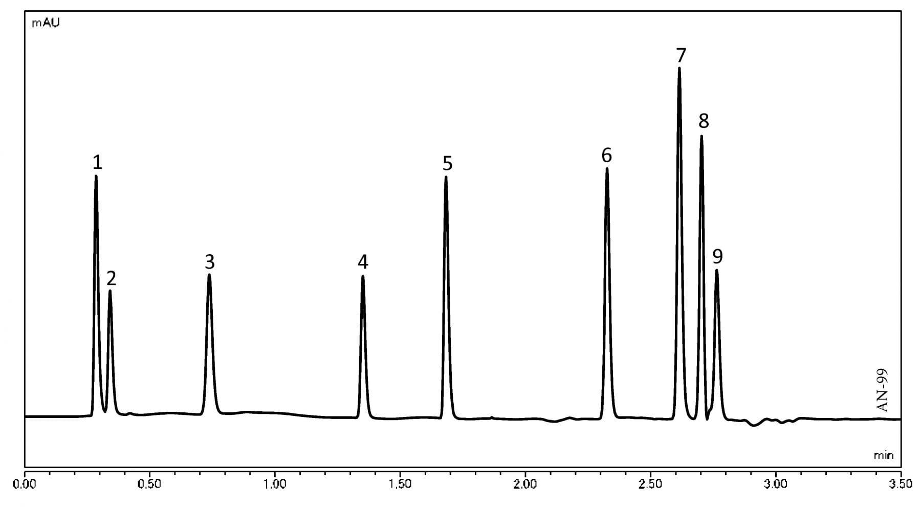 Analysis of Pharmaceutical Ingredients using UHPLC-UV