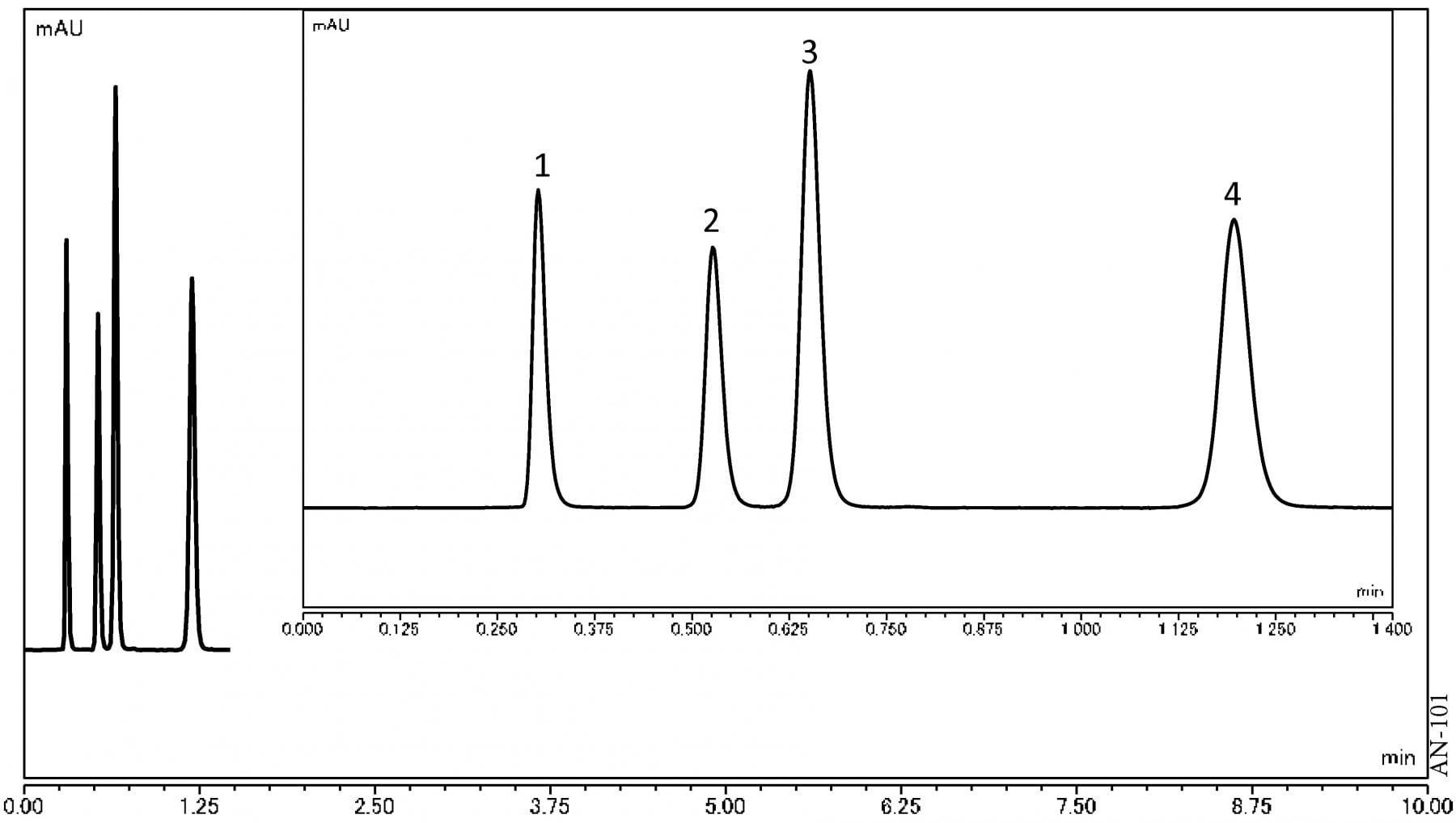 Analysis of dNTP using UHPLC-UV