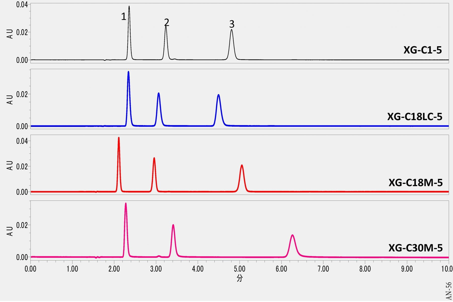 Analysis of Catecholamines using HPLC-UV