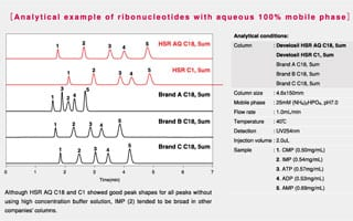Improving your HPLC Separations